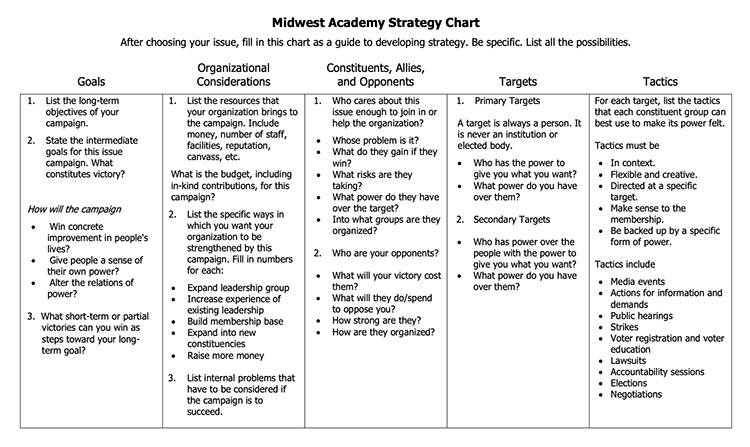 Midwest academy strategy chart